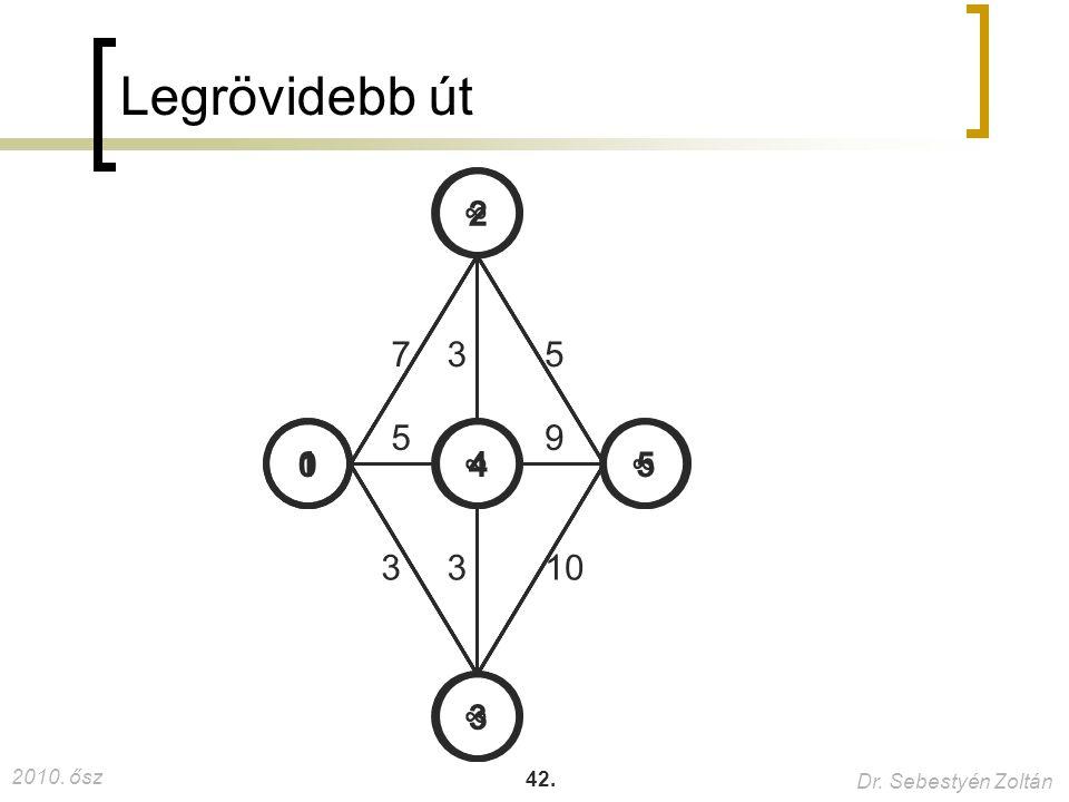 2010. ősz Dr. Sebestyén Zoltán 42. Legrövidebb út 1 3 2 54 7 5 3 3 3 5 9 10 ∞ ∞ ∞∞ 0