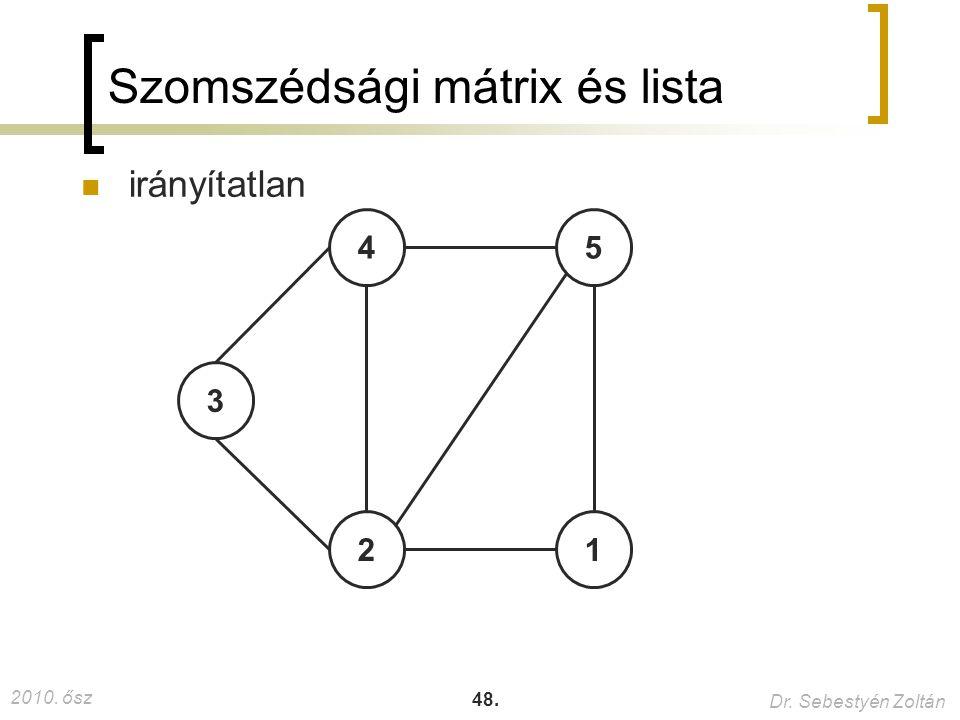 2010. ősz Dr. Sebestyén Zoltán 48. Szomszédsági mátrix és lista irányítatlan 4 3 5 12