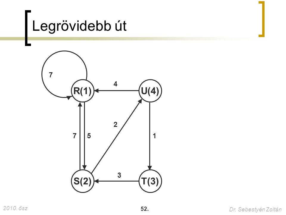 2010. ősz Dr. Sebestyén Zoltán 52. Legrövidebb út R(1)U(4) T(3)S(2) 5 4 3 2 7 1 7