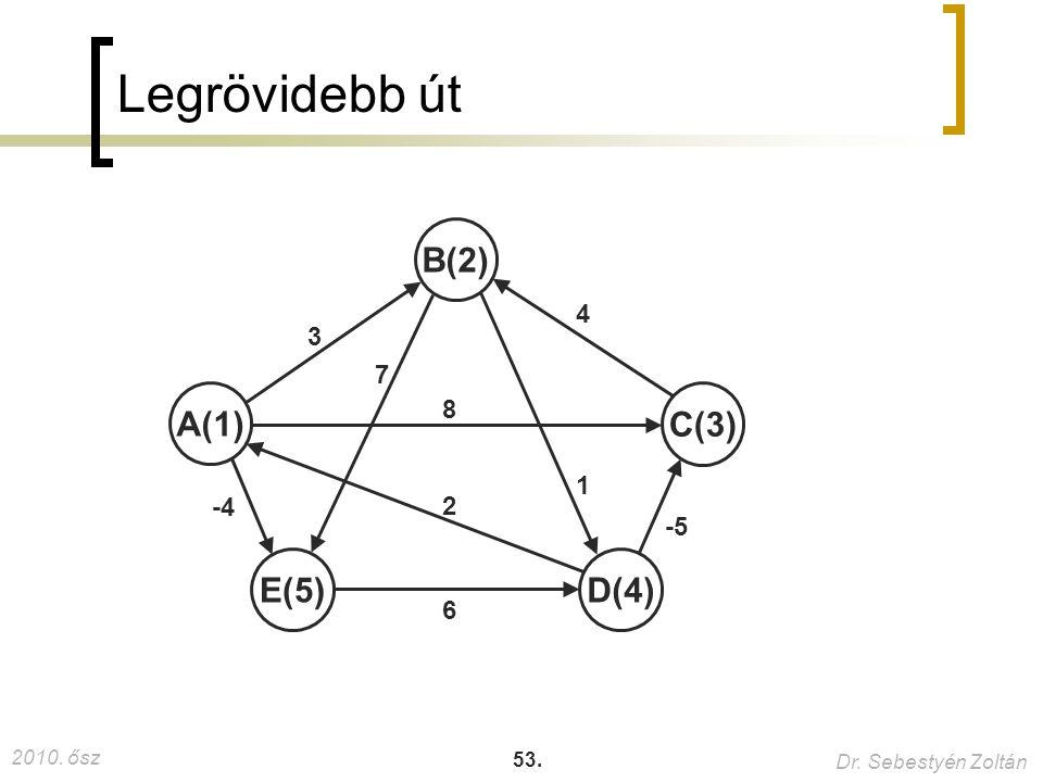 2010. ősz Dr. Sebestyén Zoltán 53. Legrövidebb út A(1) B(2) C(3) D(4)E(5) 2 3 4 1 -4 6 7 8 -5