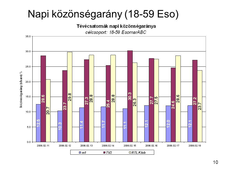 10 Napi közönségarány (18-59 Eso)