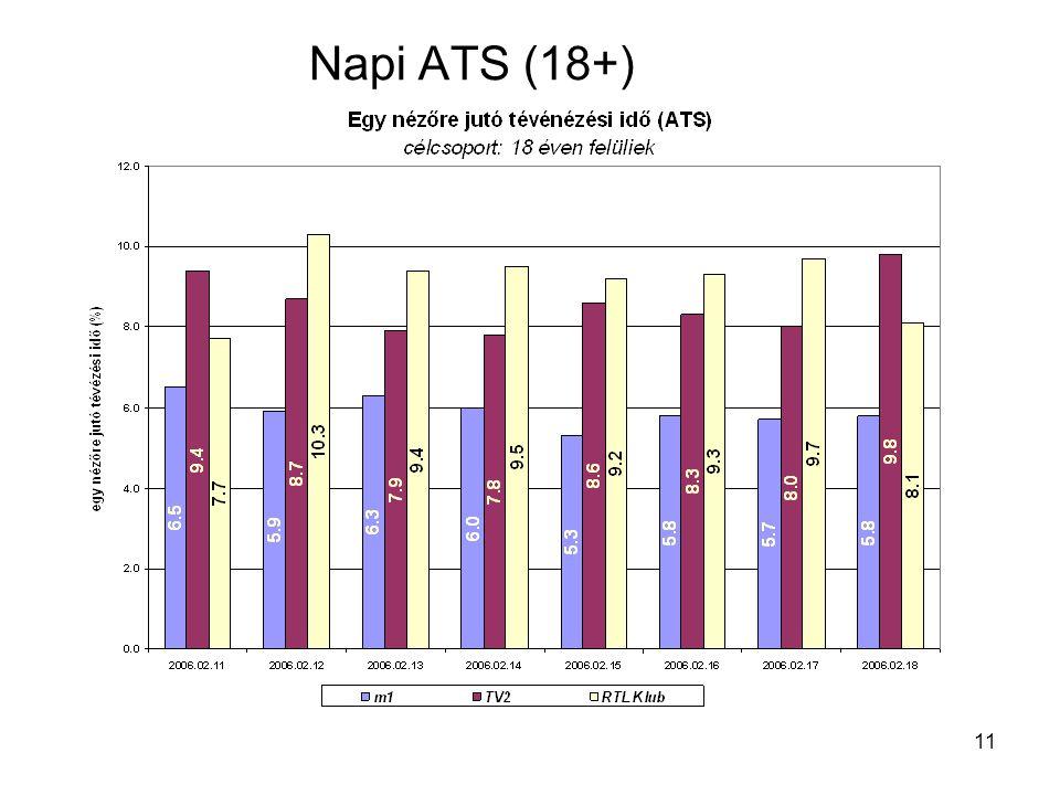 11 Napi ATS (18+)