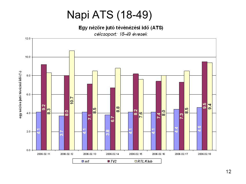 12 Napi ATS (18-49)