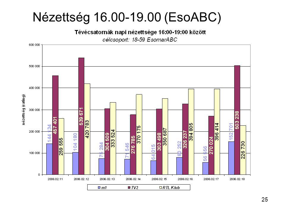 25 Nézettség 16.00-19.00 (EsoABC)