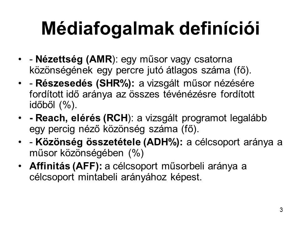 3 Médiafogalmak definíciói - Nézettség (AMR): egy műsor vagy csatorna közönségének egy percre jutó átlagos száma (fő).