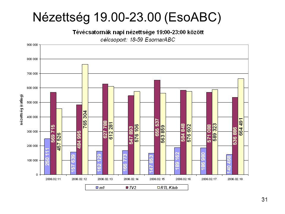 31 Nézettség 19.00-23.00 (EsoABC)
