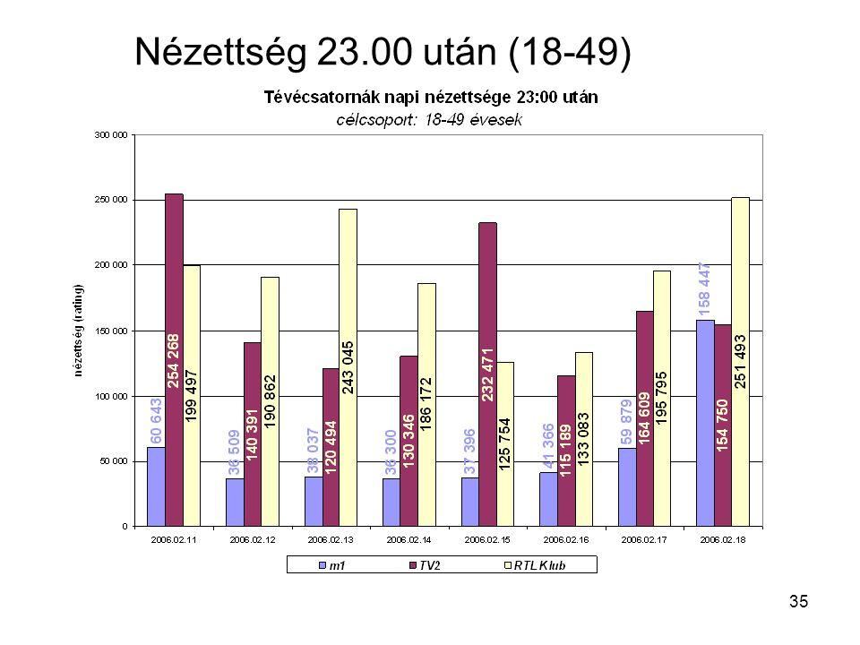 35 Nézettség 23.00 után (18-49)