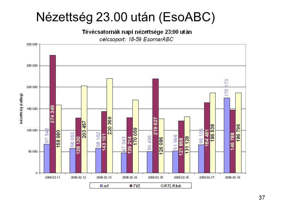 37 Nézettség 23.00 után (EsoABC)