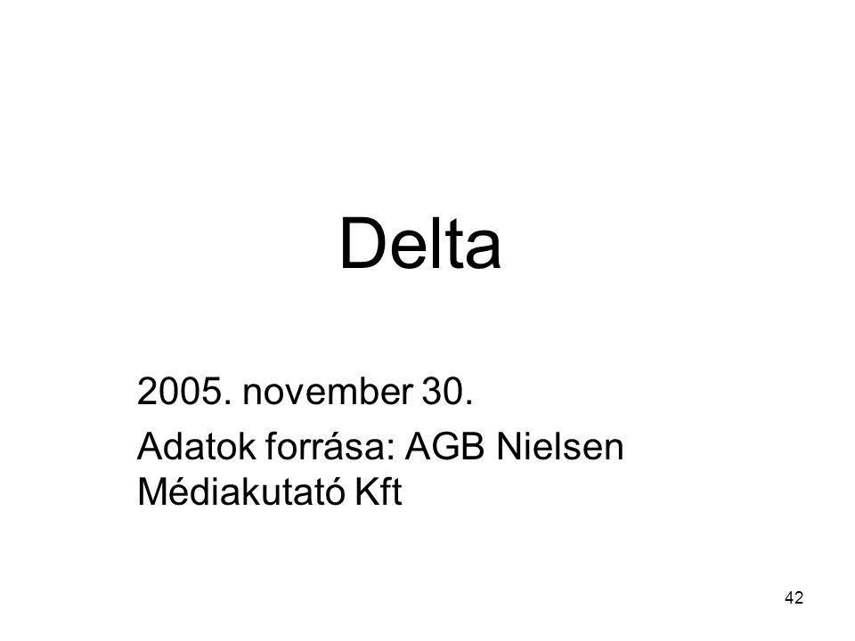 42 Delta 2005. november 30. Adatok forrása: AGB Nielsen Médiakutató Kft