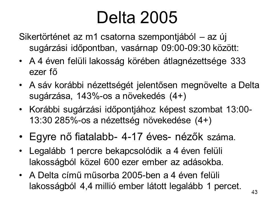 43 Delta 2005 Sikertörténet az m1 csatorna szempontjából – az új sugárzási időpontban, vasárnap 09:00-09:30 között: A 4 éven felüli lakosság körében átlagnézettsége 333 ezer fő A sáv korábbi nézettségét jelentősen megnövelte a Delta sugárzása, 143%-os a növekedés (4+) Korábbi sugárzási időpontjához képest szombat 13:00- 13:30 285%-os a nézettség növekedése (4+) Egyre nő fiatalabb- 4-17 éves- nézők száma.
