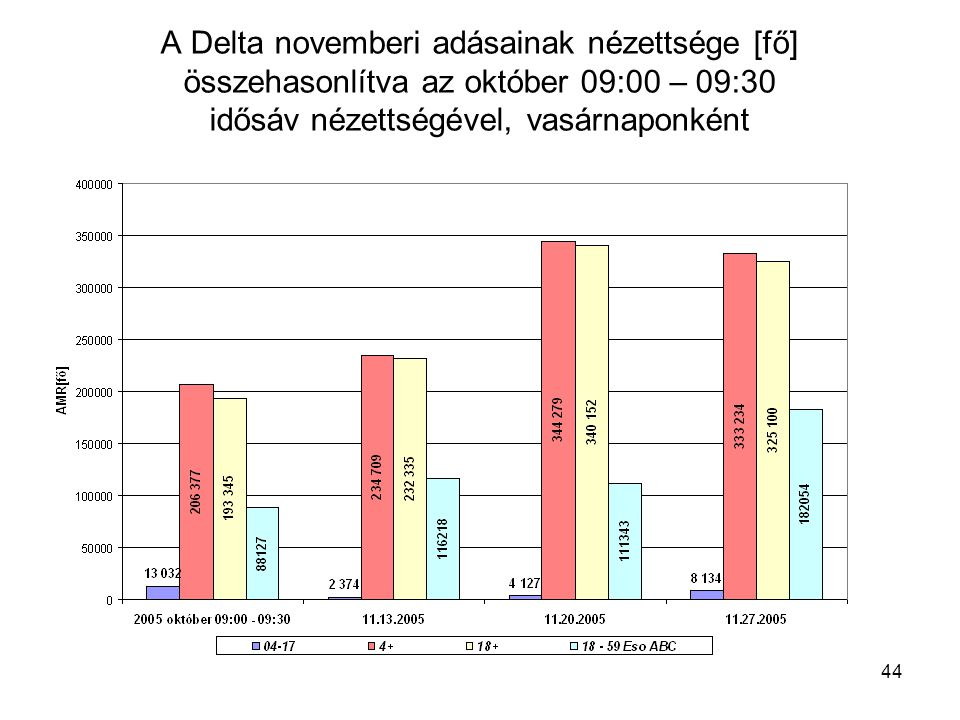 44 A Delta novemberi adásainak nézettsége [fő] összehasonlítva az október 09:00 – 09:30 idősáv nézettségével, vasárnaponként