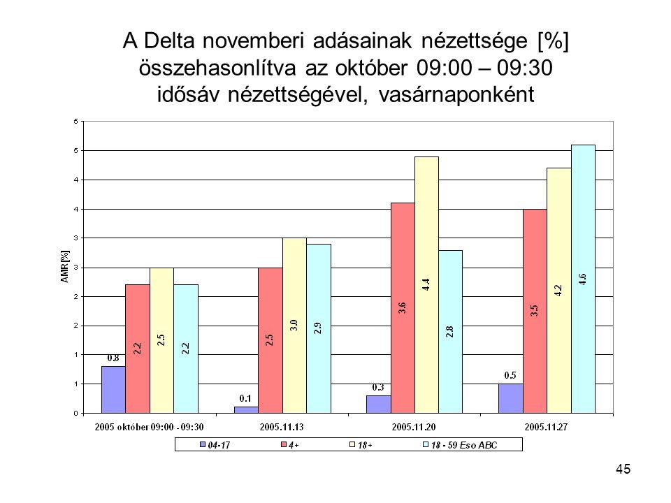 45 A Delta novemberi adásainak nézettsége [%] összehasonlítva az október 09:00 – 09:30 idősáv nézettségével, vasárnaponként