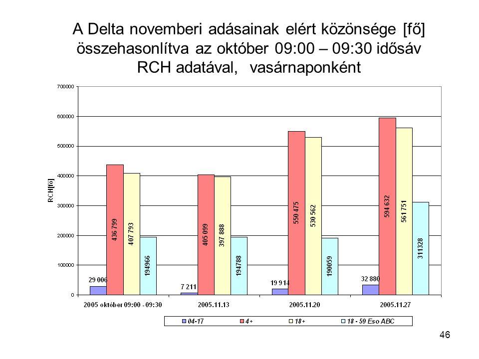 46 A Delta novemberi adásainak elért közönsége [fő] összehasonlítva az október 09:00 – 09:30 idősáv RCH adatával, vasárnaponként