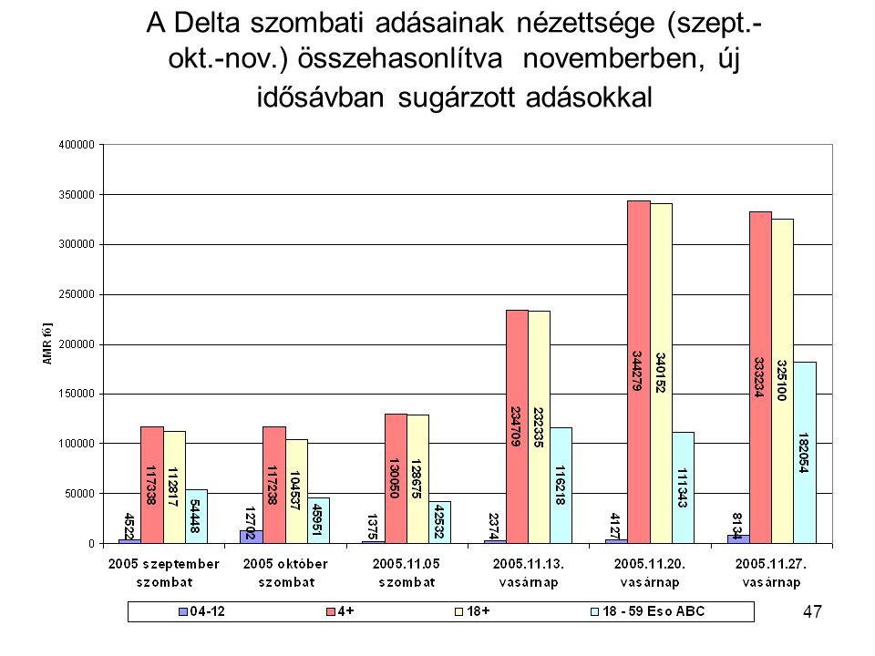 47 A Delta szombati adásainak nézettsége (szept.- okt.-nov.) összehasonlítva novemberben, új idősávban sugárzott adásokkal