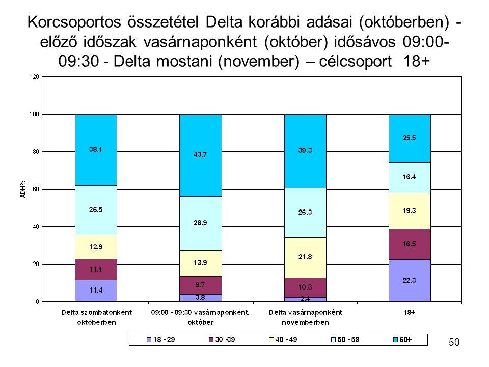 50 Korcsoportos összetétel Delta korábbi adásai (októberben) - előző időszak vasárnaponként (október) idősávos 09:00- 09:30 - Delta mostani (november) – célcsoport 18+