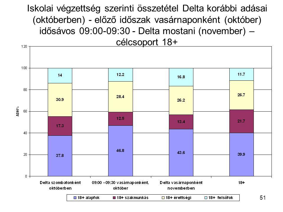 51 Iskolai végzettség szerinti összetétel Delta korábbi adásai (októberben) - előző időszak vasárnaponként (október) idősávos 09:00-09:30 - Delta mostani (november) – célcsoport 18+