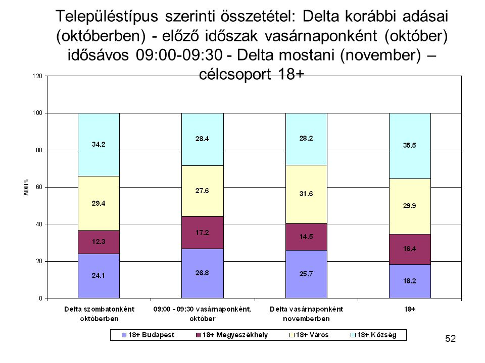 52 Településtípus szerinti összetétel: Delta korábbi adásai (októberben) - előző időszak vasárnaponként (október) idősávos 09:00-09:30 - Delta mostani (november) – célcsoport 18+