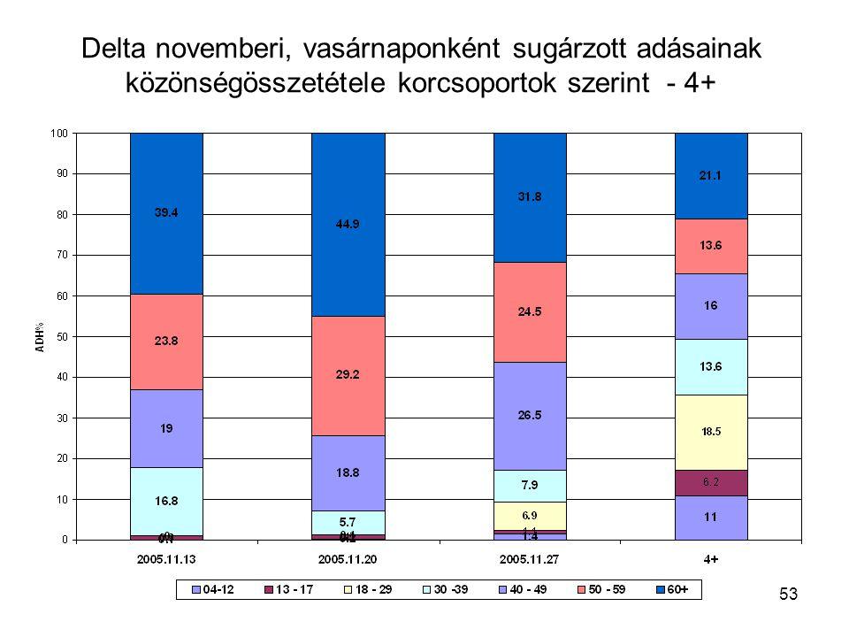 53 Delta novemberi, vasárnaponként sugárzott adásainak közönségösszetétele korcsoportok szerint - 4+
