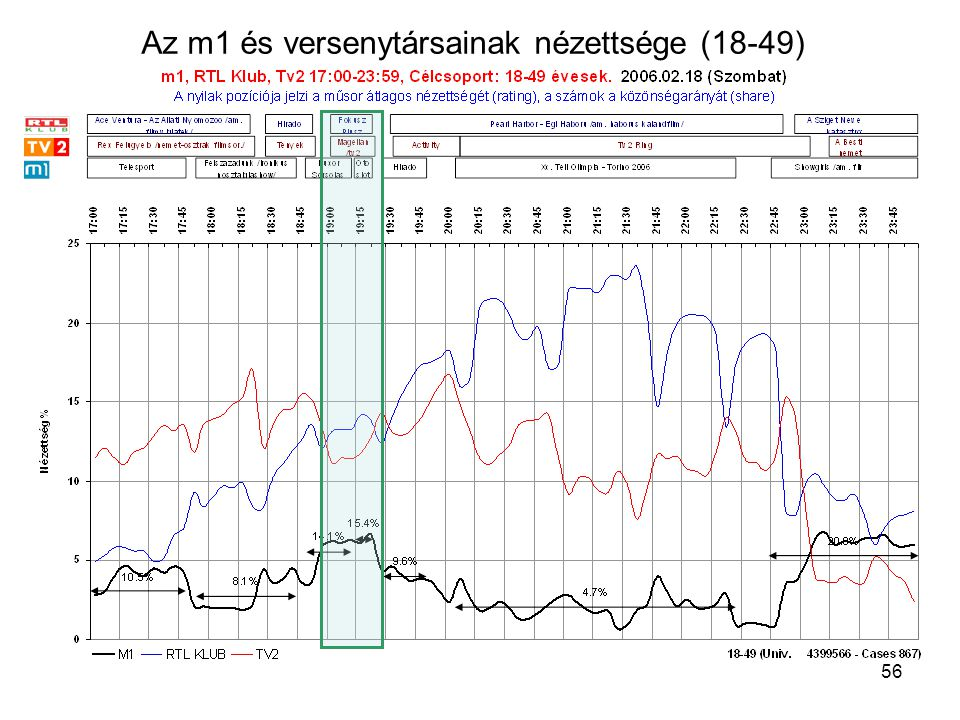 56 Az m1 és versenytársainak nézettsége (18-49)