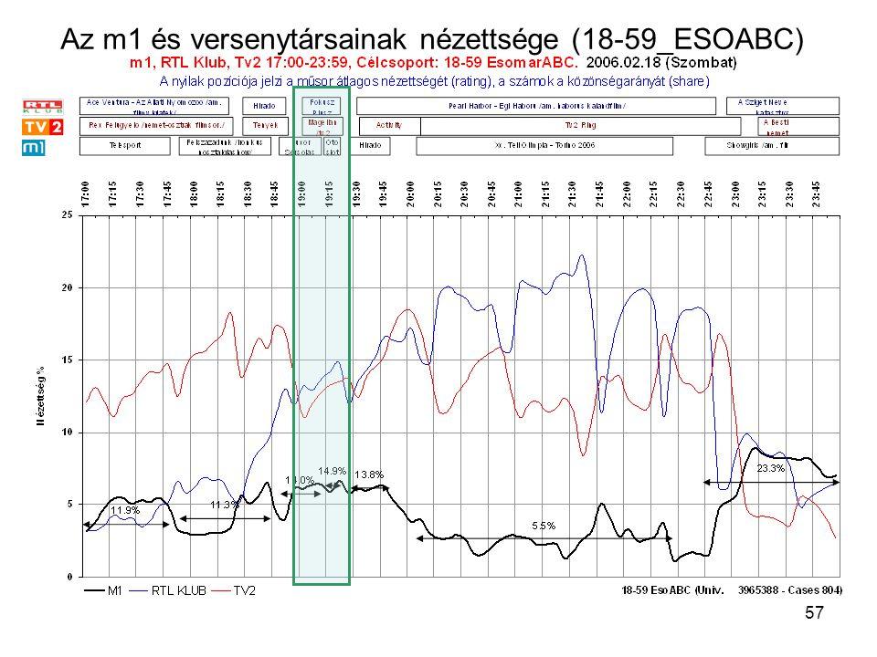 57 Az m1 és versenytársainak nézettsége (18-59_ESOABC)