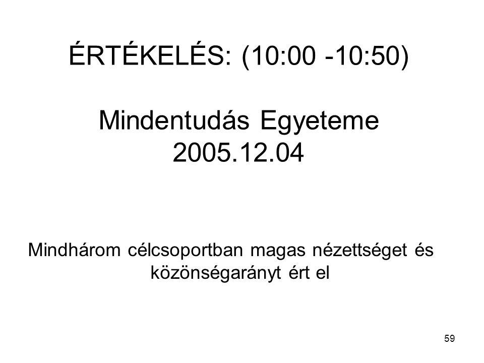 59 ÉRTÉKELÉS: (10:00 -10:50) Mindentudás Egyeteme 2005.12.04 Mindhárom célcsoportban magas nézettséget és közönségarányt ért el