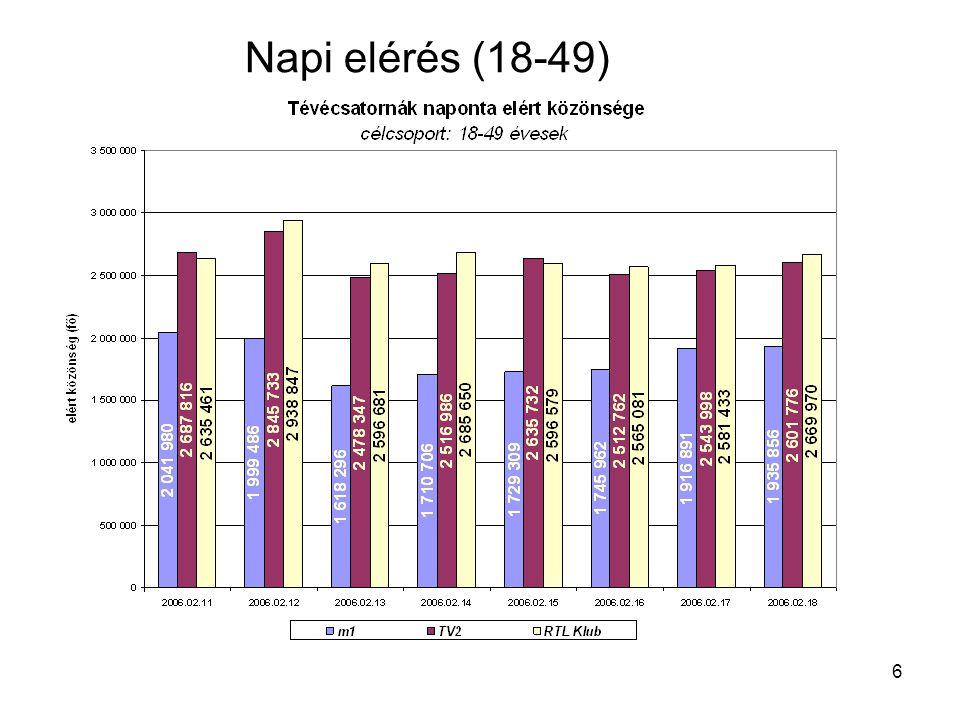 6 Napi elérés (18-49)