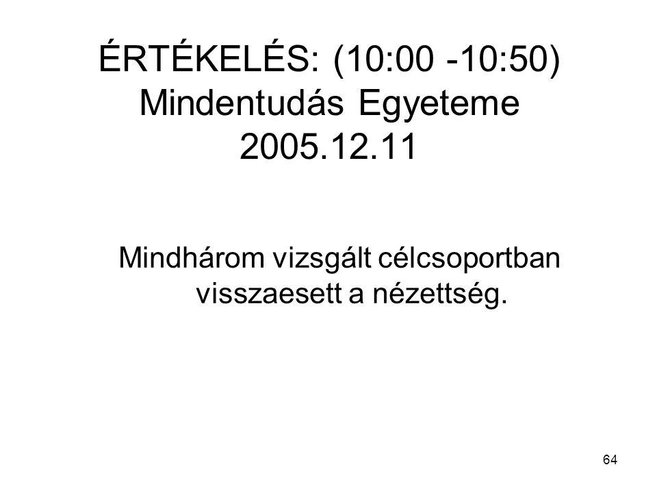 64 ÉRTÉKELÉS: (10:00 -10:50) Mindentudás Egyeteme 2005.12.11 Mindhárom vizsgált célcsoportban visszaesett a nézettség.