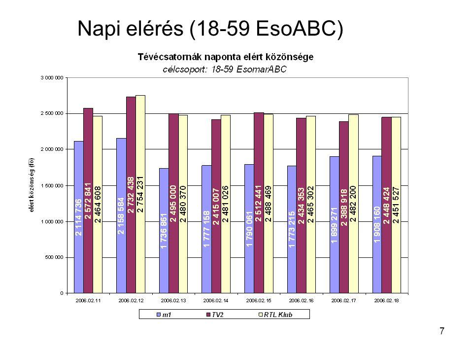 28 Nézettség % 19.00-23.00 (18-49)