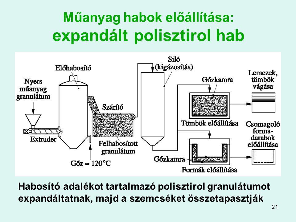 21 Műanyag habok előállítása: expandált polisztirol hab Habosító adalékot tartalmazó polisztirol granulátumot expandáltatnak, majd a szemcséket összet