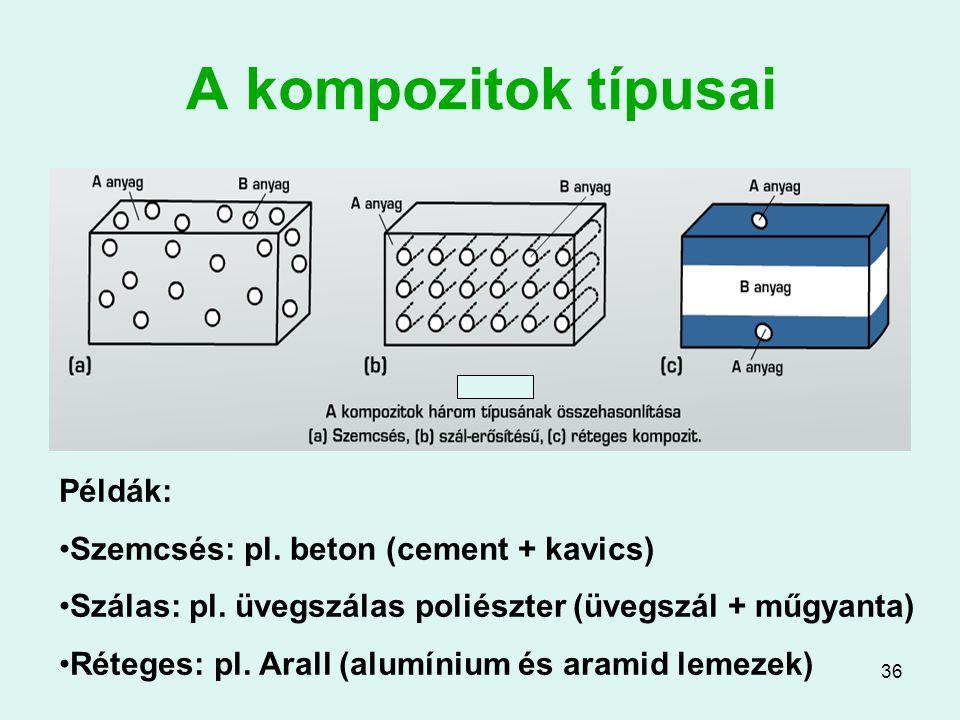 36 A kompozitok típusai Példák: Szemcsés: pl. beton (cement + kavics) Szálas: pl. üvegszálas poliészter (üvegszál + műgyanta) Réteges: pl. Arall (alum