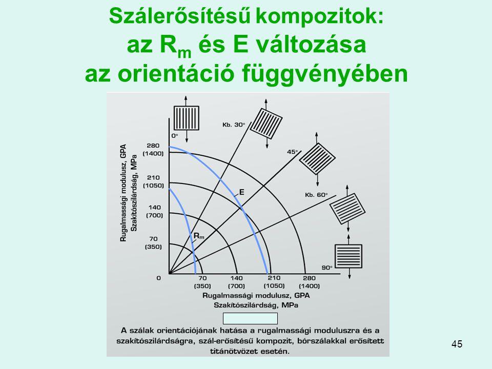 45 Szálerősítésű kompozitok: az R m és E változása az orientáció függvényében