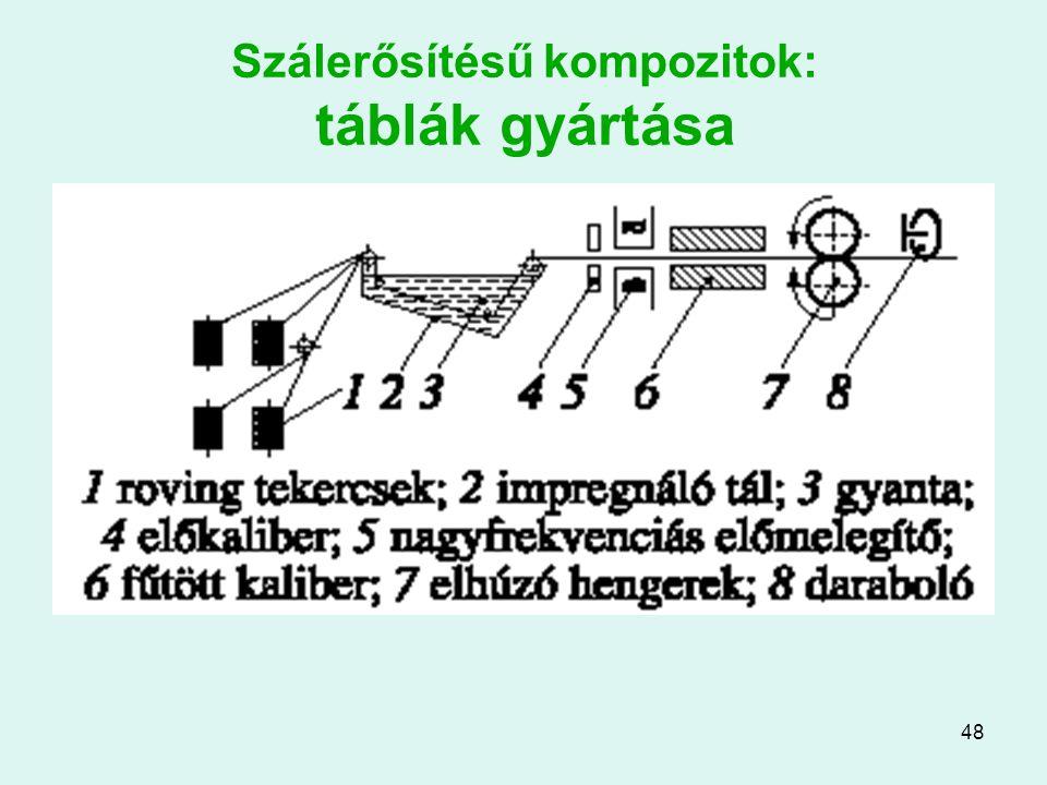 48 Szálerősítésű kompozitok: táblák gyártása