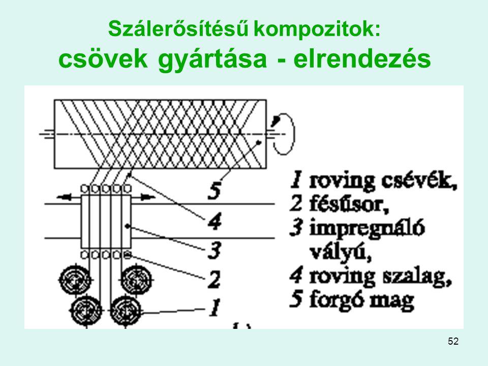 52 Szálerősítésű kompozitok: csövek gyártása - elrendezés