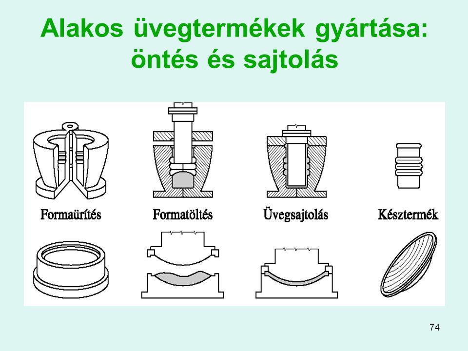 74 Alakos üvegtermékek gyártása: öntés és sajtolás