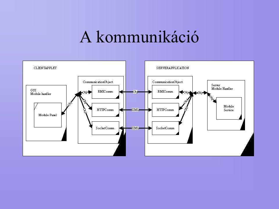 A kommunikáció