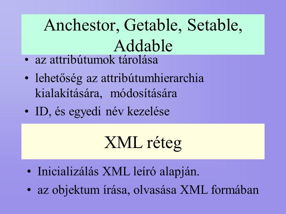 Anchestor, Getable, Setable, Addable az attribútumok tárolása lehetőség az attribútumhierarchia kialakítására, módosítására ID, és egyedi név kezelése XML réteg Inicializálás XML leíró alapján.