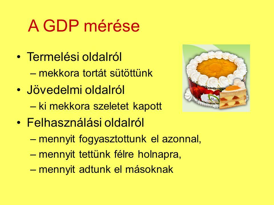 A GDP mérése Termelési oldalról –mekkora tortát sütöttünk Jövedelmi oldalról –ki mekkora szeletet kapott Felhasználási oldalról –mennyit fogyasztottun