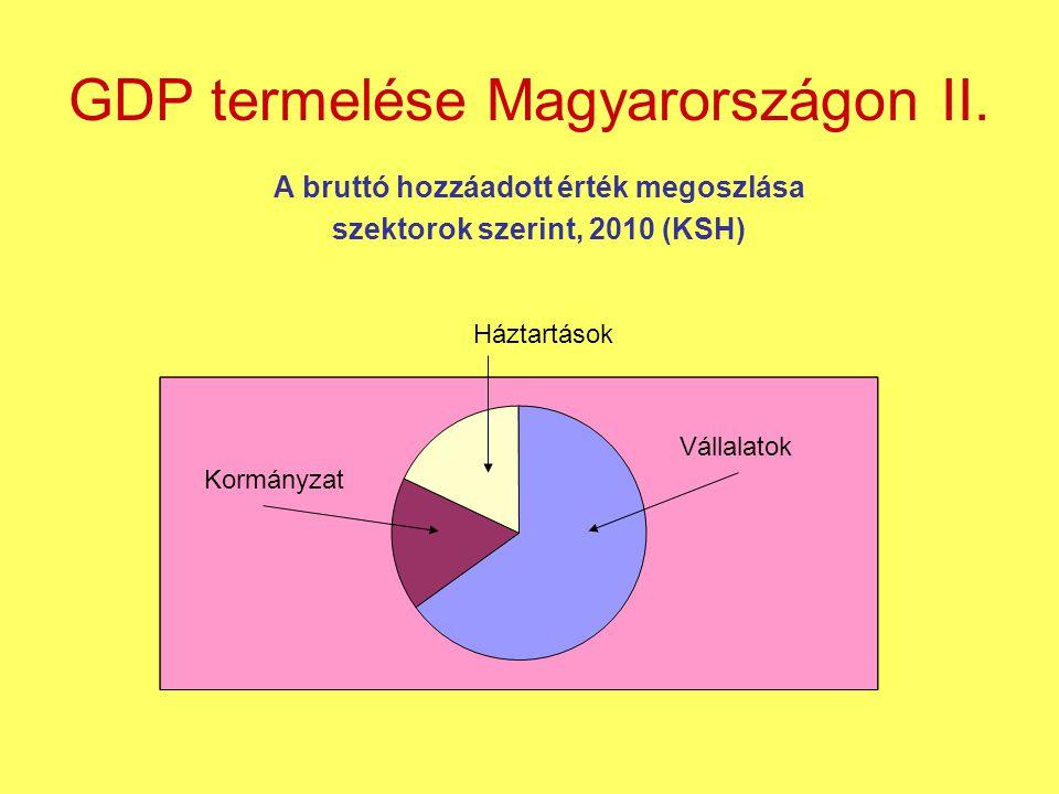 GDP termelése Magyarországon II. A bruttó hozzáadott érték megoszlása szektorok szerint, 2010 (KSH) Vállalatok Háztartások Kormányzat