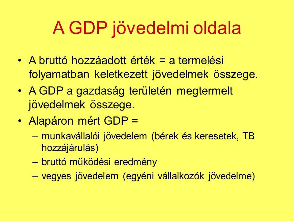 A GDP jövedelmi oldala A bruttó hozzáadott érték = a termelési folyamatban keletkezett jövedelmek összege. A GDP a gazdaság területén megtermelt jöved