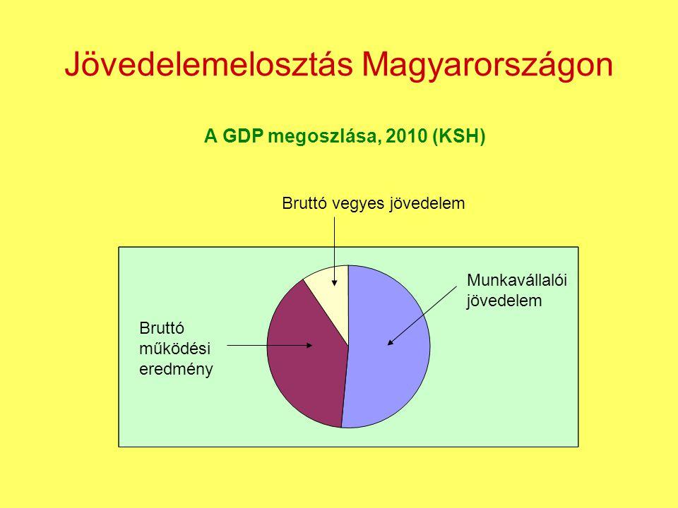 Jövedelemelosztás Magyarországon A GDP megoszlása, 2010 (KSH) Munkavállalói jövedelem Bruttó működési eredmény Bruttó vegyes jövedelem