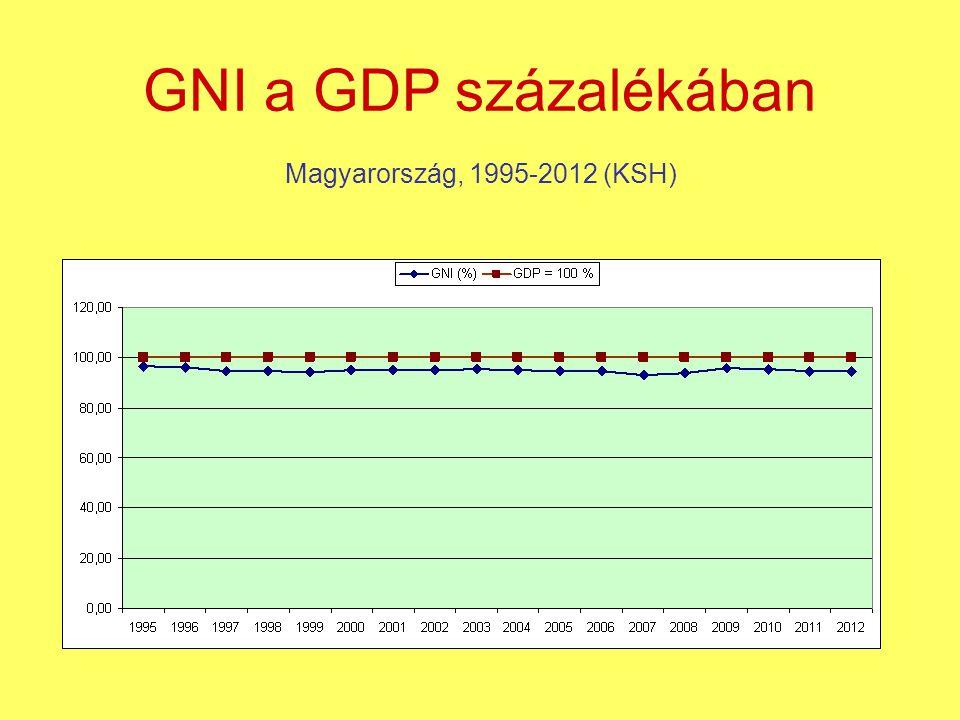 GNI a GDP százalékában Magyarország, 1995-2012 (KSH)
