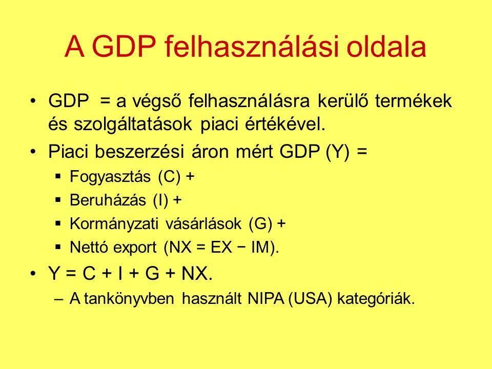 A GDP felhasználási oldala GDP = a végső felhasználásra kerülő termékek és szolgáltatások piaci értékével. Piaci beszerzési áron mért GDP (Y) =  Fogy