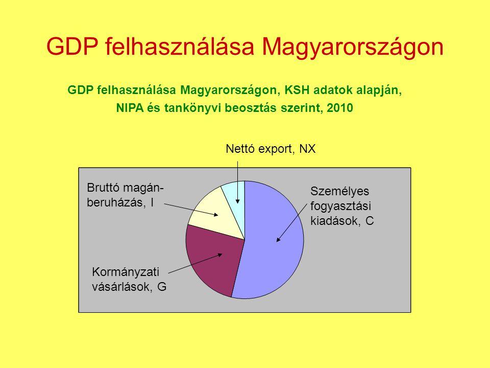 GDP felhasználása Magyarországon GDP felhasználása Magyarországon, KSH adatok alapján, NIPA és tankönyvi beosztás szerint, 2010 Személyes fogyasztási