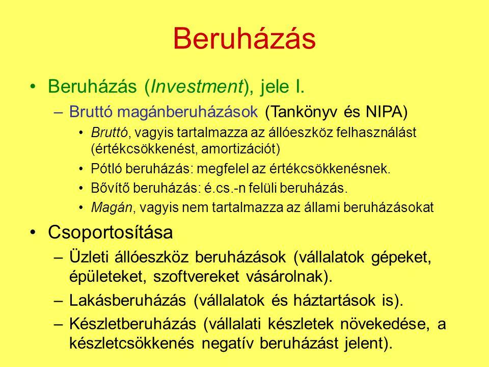Beruházás Beruházás (Investment), jele I. –Bruttó magánberuházások (Tankönyv és NIPA) Bruttó, vagyis tartalmazza az állóeszköz felhasználást (értékcsö