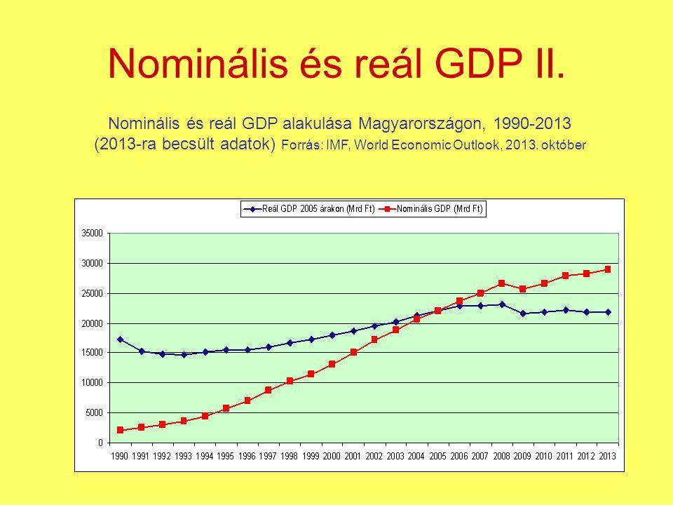 Nominális és reál GDP II. Nominális és reál GDP alakulása Magyarországon, 1990-2013 (2013-ra becsült adatok) Forrás: IMF, World Economic Outlook, 2013