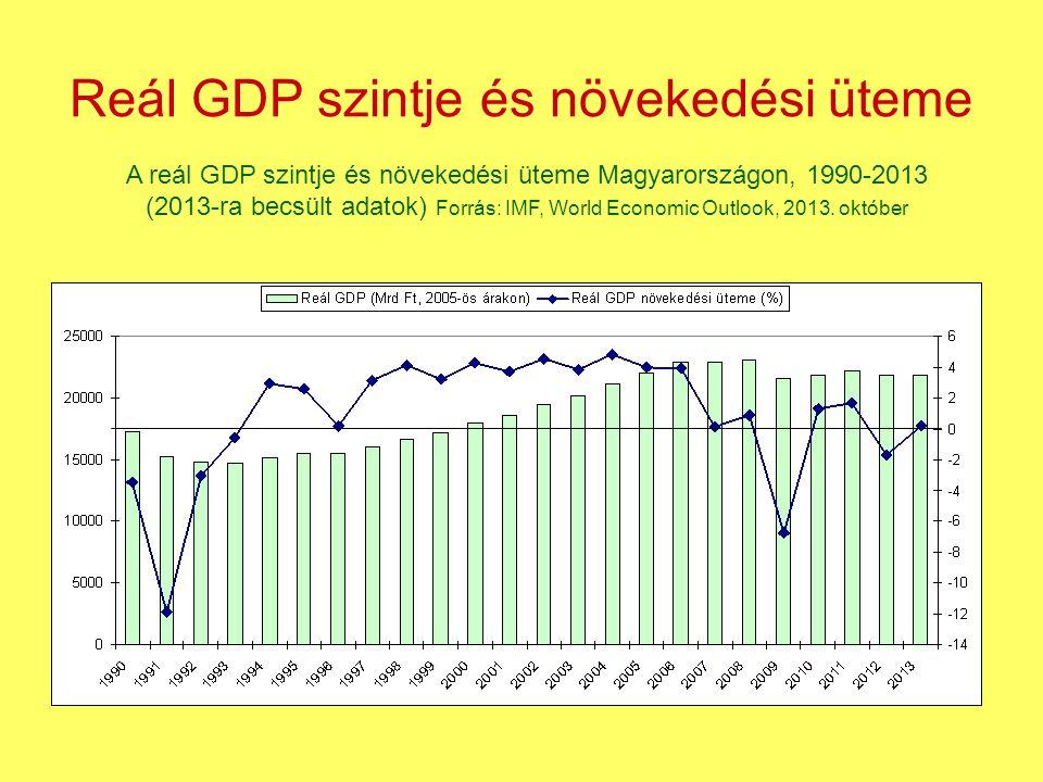 Reál GDP szintje és növekedési üteme A reál GDP szintje és növekedési üteme Magyarországon, 1990-2013 (2013-ra becsült adatok) Forrás: IMF, World Econ