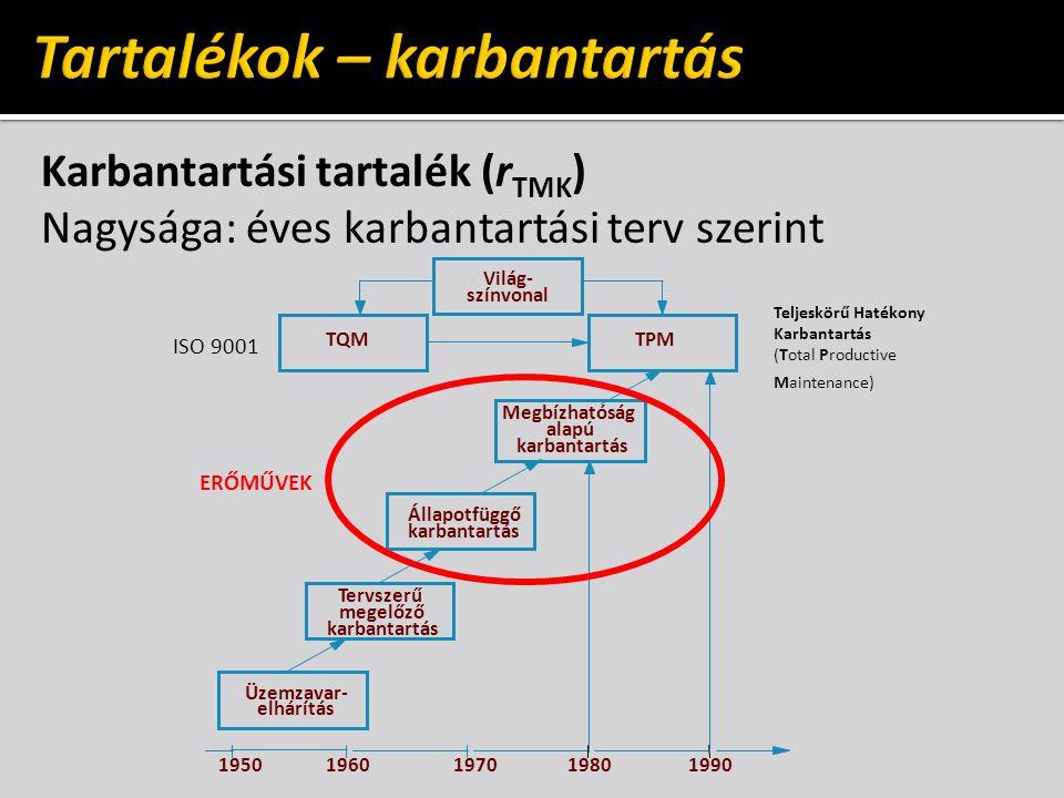 Karbantartási tartalék (r TMK ) Nagysága: éves karbantartási terv szerint Üzemzavar- elhárítás Tervszerű megelőző karbantartás Állapotfüggő karbantartás Megbízhatóság alapú karbantartás TPMTQM Világ- színvonal 1950 1960197019801990 Teljeskörű Hatékony Karbantartás (Total Productive Maintenance) ISO 9001 ERŐMŰVEK