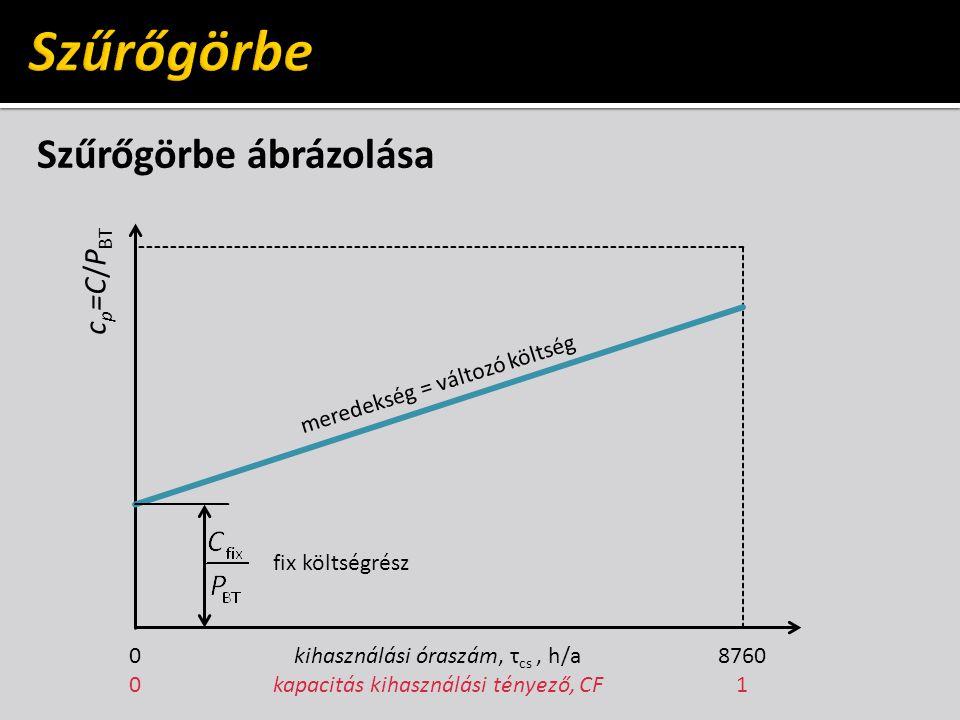 Szűrőgörbe ábrázolása kihasználási óraszám, τ cs, h/a kapacitás kihasználási tényező, CF 8760 1 c p =C/P BT 0000 fix költségrész meredekség = változó költség