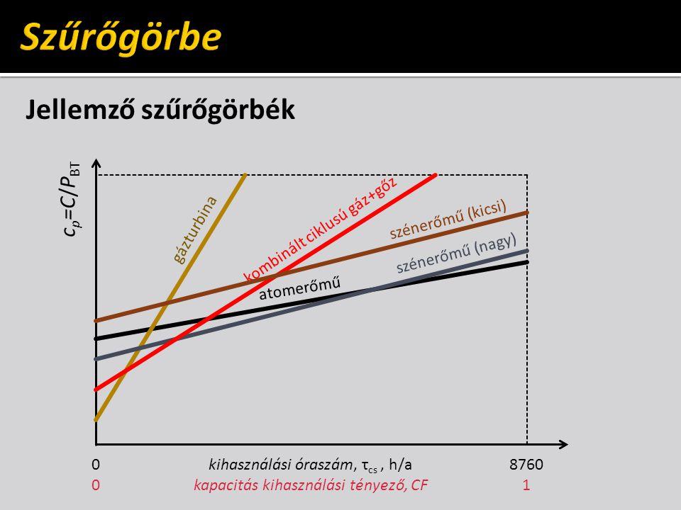 Jellemző szűrőgörbék kihasználási óraszám, τ cs, h/a kapacitás kihasználási tényező, CF 8760 1 c p =C/P BT 0000 atomerőmű gázturbina szénerőmű (nagy) kombinált ciklusú gáz+gőz szénerőmű (kicsi)