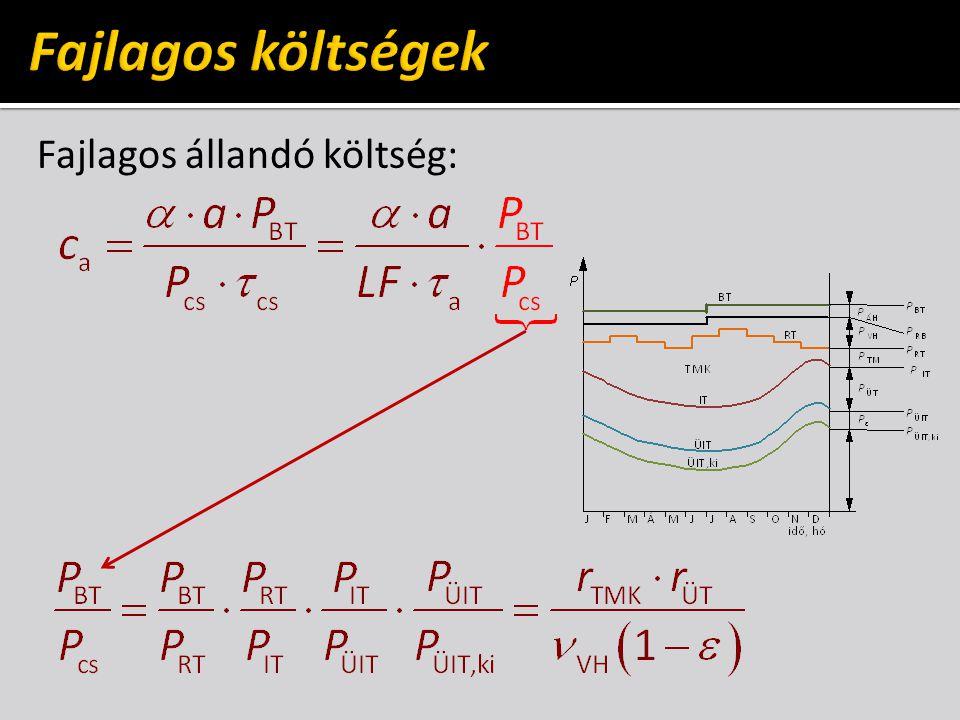 Grafikus módszer